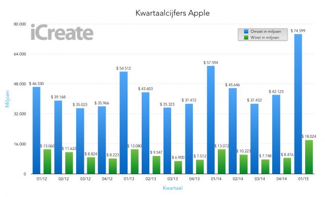 Kwartaalcijfers K1/2015