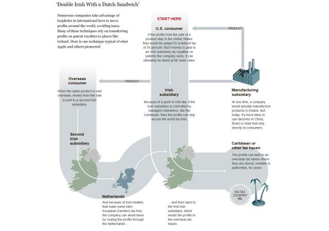 Infographic Double Irish Dutch Sandwich belasting