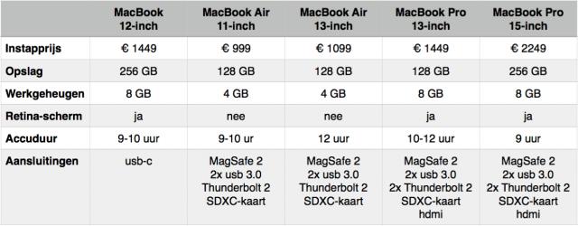 Vergelijking MacBooks