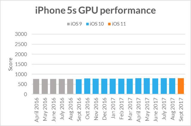 iPhone 5s: snelheid met iOS 11