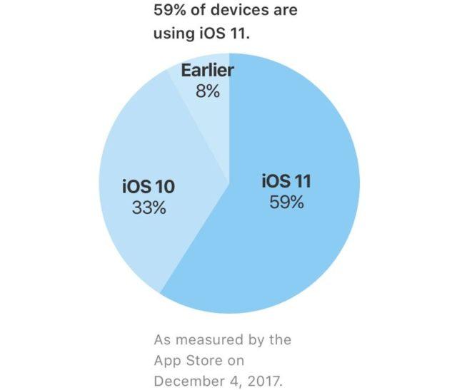 iOS 11 niet populair