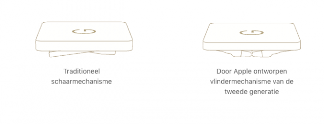 MacBook toetsenbord vlindermechanisme