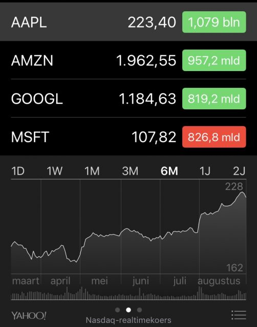 Apple aandelen waarde