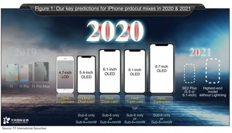 iPhone 2020 kuo verwachtingen