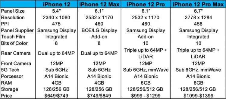 iPhone 12 specificaties