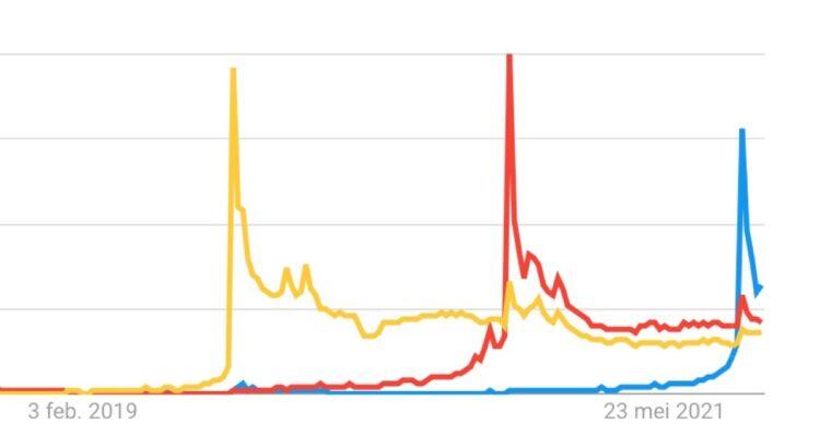 iPhone 13 populariteit